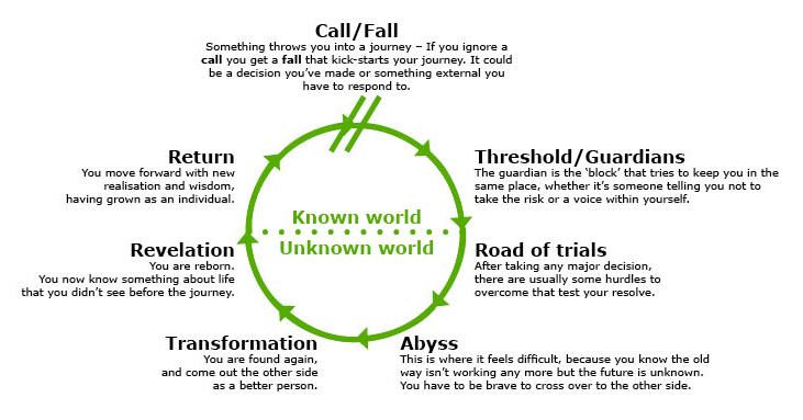 Archetypes and what they mean for your journey through life