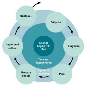 Our unique framework