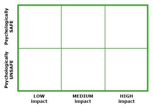 Social confidence grid